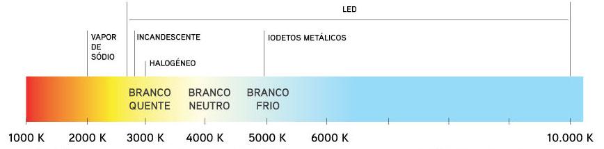 Escala de temperatura de cor